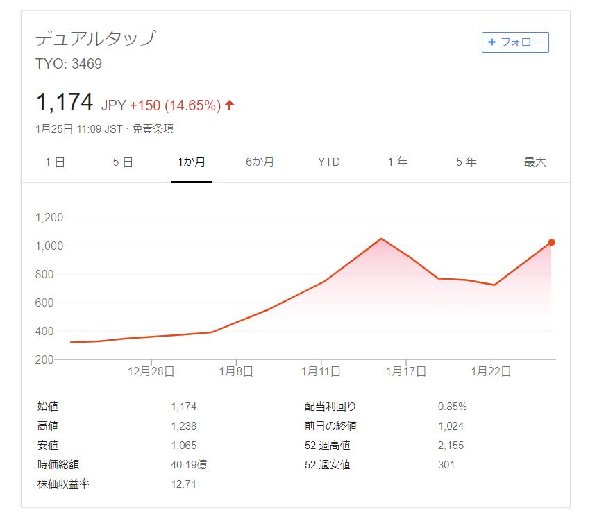 デュアルタップ社の株価画像